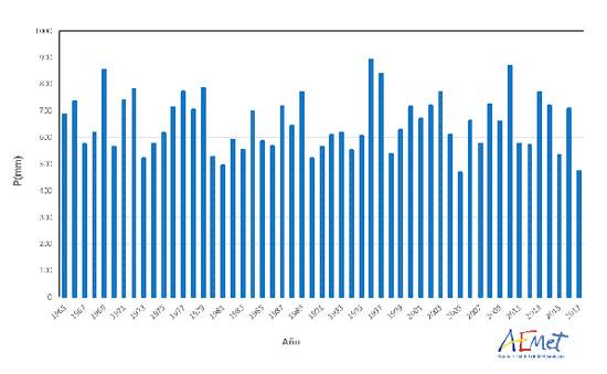 Serie de precipitación media anual en España desde 1965