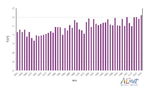 Serie de temperaturas medias anuales en España desde 1965